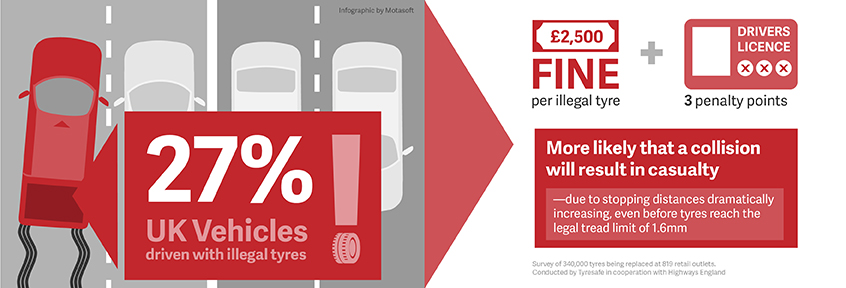 UK Illegal tyres infographic