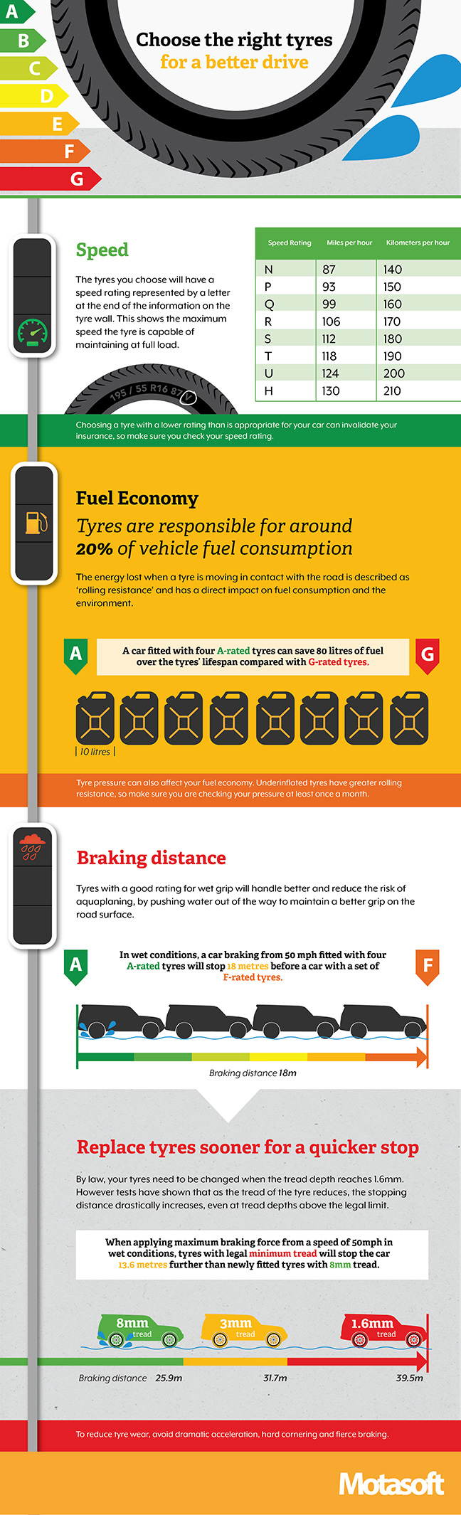 EU Tyre labelling infographic, with information on choosing the right tyres.
